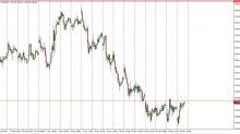 FTSE 100 Index Price Forecast November 21, 2017, Technical Analysis
