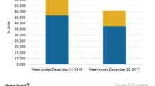 Commodities that Pulled Down CSX's Carload Traffic in Week 52