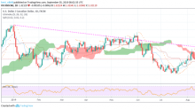 USD/CAD Daily Forecast – Bears Penetrating into the Red Ichimoku Clouds