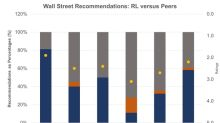 After 52-Week High Price, Ralph Lauren Has 14% Downside