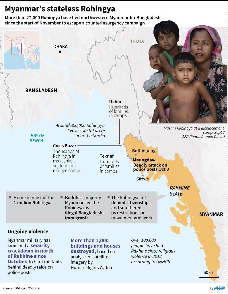 A factfile on Myanmar's Rohingya Muslim minority (AFP Photo/Gal ROMA, Laurence CHU)