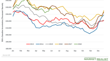 Drop in Gasoline Inventories Helped Gasoline and Oil Futures