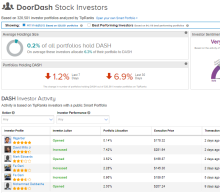 DoorDash Loss More Than Doubles On IPO Related Costs