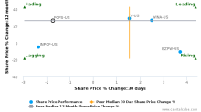 FirstCash, Inc. breached its 50 day moving average in a Bearish Manner : FCFS-US : October 20, 2017