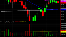 3 Big Stock Charts for Wednesday: Walt Disney, Gap and American International Group