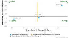 ASOS Plc breached its 50 day moving average in a Bullish Manner : ASC-GB : April 10, 2017