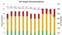 What Wall Street Analysts Recommend for TC PipeLines