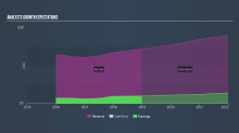 What Do Analysts Think About SITC International Holdings Company Limited's (HKG:1308) Growth?