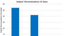Deere's Target Prices and Analysts' Recommendations