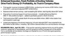 Enhanced Execution, Fresh Portfolio of Exciting Vehicles Drive Ford's Strong Q1 Profitability, as Trust in Company Rises