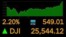 Stocks soar on growing economic optimism