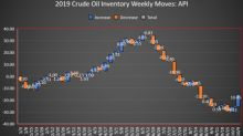 API: Supersized Crude Build Sends Oil Prices Down