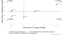Clal Insurance Enterprises Holdings Ltd. breached its 50 day moving average in a Bearish Manner : CLIS-IL : December 8, 2017