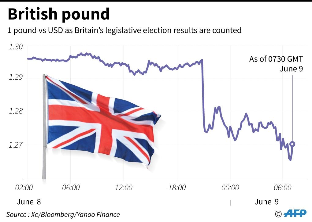 The pound suffered from political uncertainty after Britain's Conservatives lost their parliamentary majority