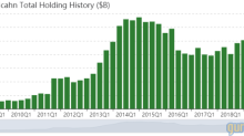 Carl Icahn's Top 6 Holdings