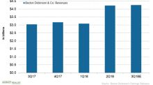 How Is Becton Dickinson Positioned ahead of Q3 2018 Earnings?