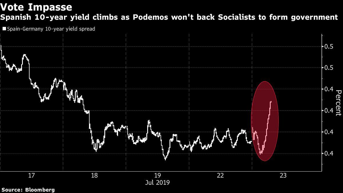 Spain's Pedro Sánchez faces hard 1st vote to form gov't
