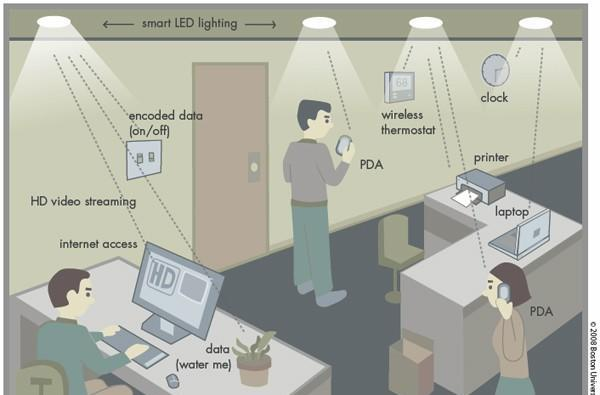 Light bulb networks could be the next WiFi