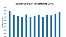 Why Barrick Gold's All-In Sustaining Costs Rose 21% YoY