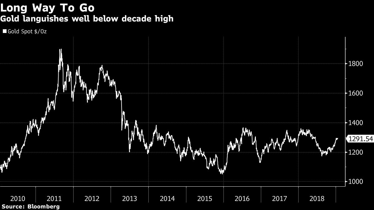 Gold Bull McEwen Sticks With His $5,000 Call as Pot Stocks Peak
