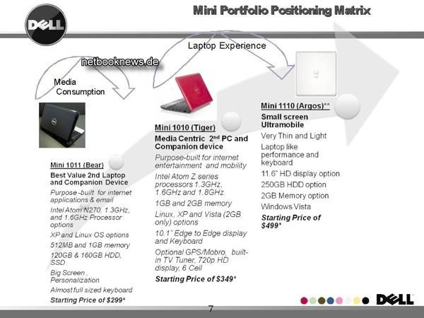 Dell and Samsung placing orders for 11.6-inch netbook screens?
