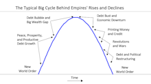Ray Dalio Commentary- The Changing World Order: The Big Cycles Over the Last 500 Years