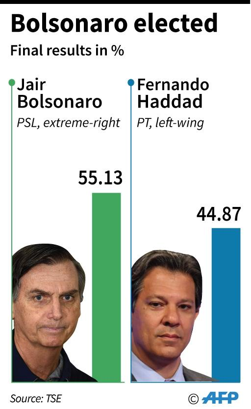 Final results of the Brazilian presidential election. (AFP Photo/Aude GENET)