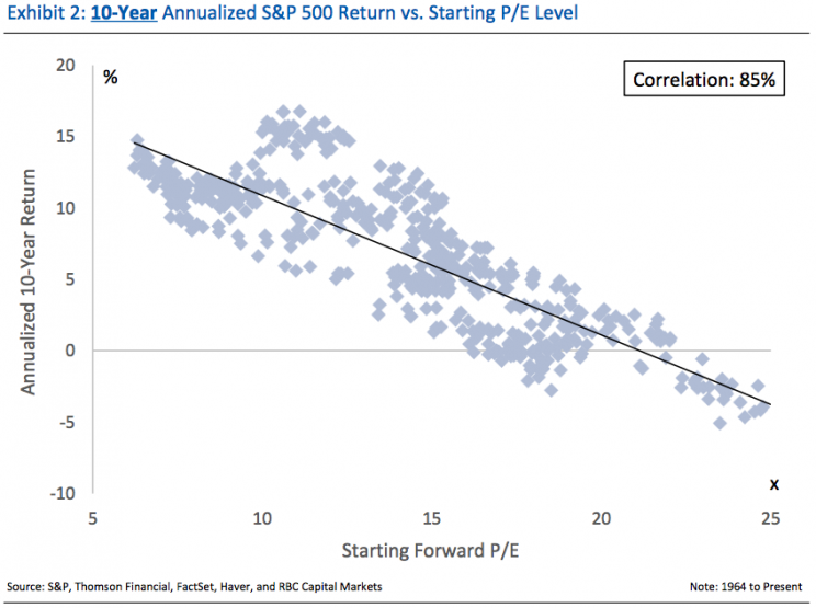 P/E is a pretty good indicator of long-term returns.