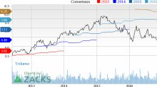 Wyndham (WYN) Up 3.3% Since Earnings Report: Can It Continue?