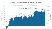 Central Banks Could Drive the Euro-US Dollar Rate This Week