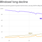 Microsoft set to unveil future of Windows amid questions about its long decline