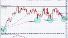 5 Top Stock Trades for Tuesday: TSLA, TWTR, TTD, O