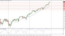 S&P 500 Price forecast for the week of December 18, 2017, Technical Analysis