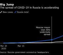 Putin Keeps Russians at Home Through April 30 as Virus Toll Jumps