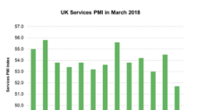 How UK Services PMI Trended in March 2018
