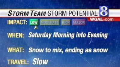 Another Winter Storm? Watch Forecast