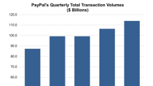 How eBay's Exit Could Affect PayPal
