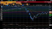 I mercati azionari all'assalto delle resistenze