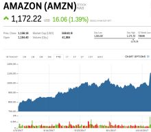 Amazon just hit a record high on Black Friday (AMZN)