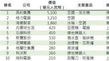 中國前十大家電 美的排第一