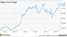 Why Wayfair Inc. Stock Skyrocketed 129% Last Year