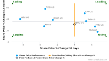 International Bancshares Corp. breached its 50 day moving average in a Bearish Manner : IBOC-US : June 21, 2017