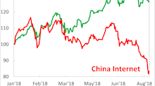 Why China and US tech stocks are diverging