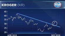 Kroger is at a 'key technical juncture' after its worst day in six months, market watcher says
