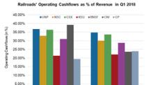 First-Quarter Operating Cash Flows of Major US Railroads
