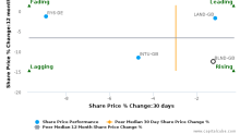 The British Land Co. Plc breached its 50 day moving average in a Bearish Manner : BLND-GB : March 28, 2017