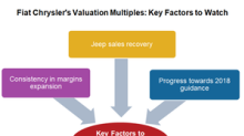 What Could Affect FCAU's Valuation Multiples in 1Q18?