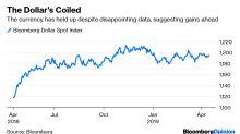 The Dollar Looks Poised to Wreak Havoc