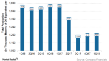Analyzing ConocoPhillips's 1Q18 Operational Performance