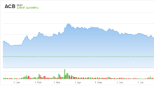 4 Cannabis Stocks Eagerly Awaiting Cannabis 2.0 Wave